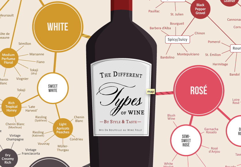 Different type of wine